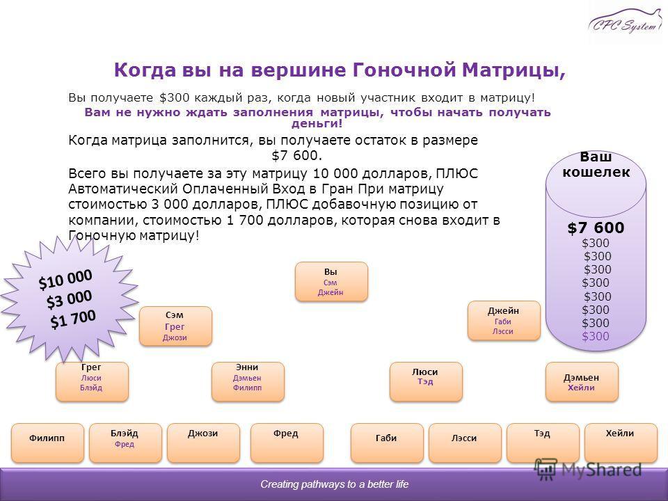 Когда вы на вершине Гоночной Матрицы, Вы получаете $300 каждый раз, когда новый участник входит в матрицу! Вам не нужно ждать заполнения матрицы, чтобы начать получать деньги! Creating pathways to a better life Когда матрица заполнится, вы получаете