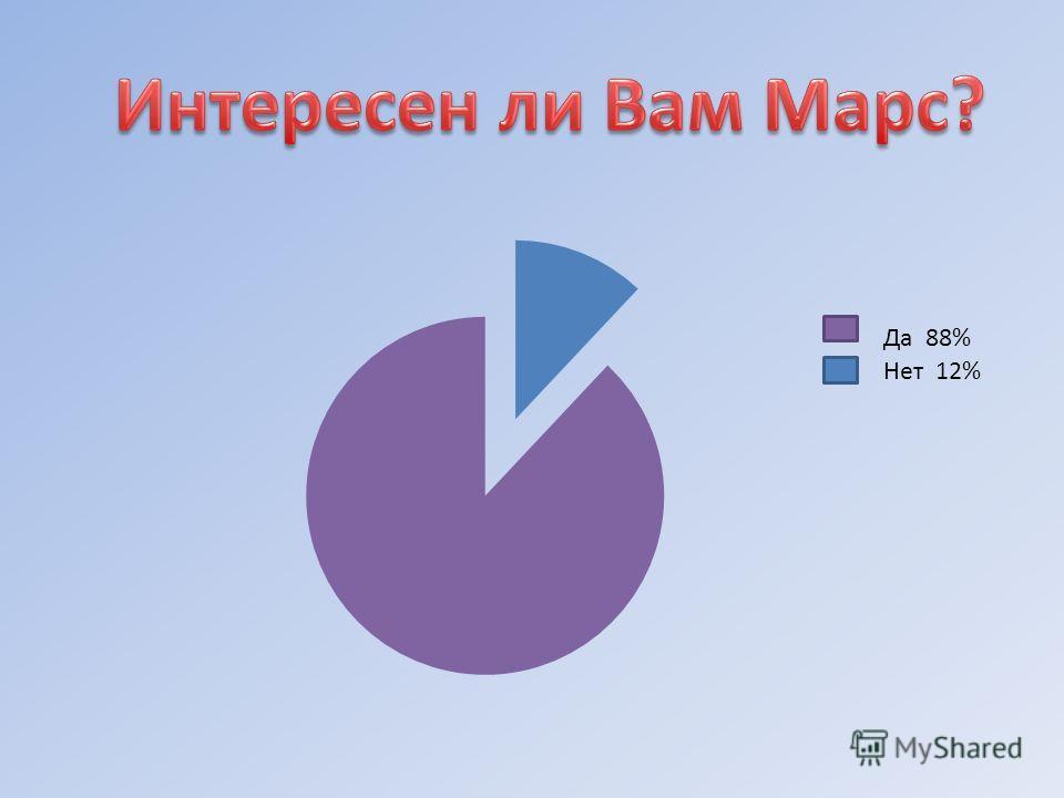 Да 88% Нет 12%