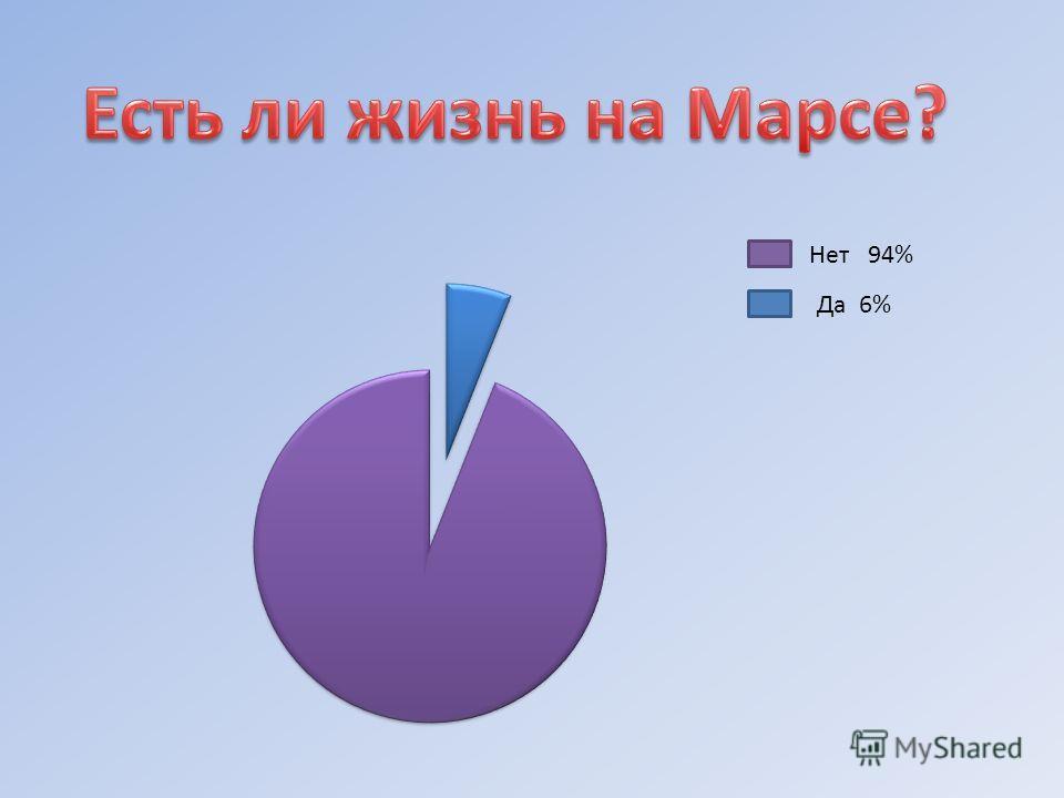 Нет 94% Да 6%