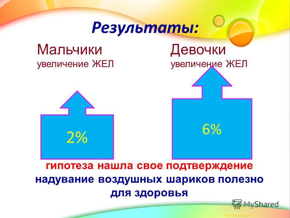 Результаты: 2% Мальчики увеличение ЖЕЛ Девочки увеличение ЖЕЛ 6% гипотеза нашла свое подтверждение надувание воздушных шариков полезно для здоровья