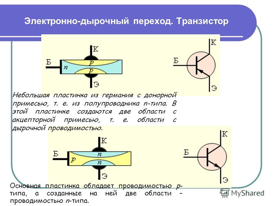 Электронно-дырочный переход. Транзистор Небольшая пластинка из германия с донорной примесью, т. е. из полупроводника n-типа. В этой пластинке создаются две области с акцепторной примесью, т. е. области с дырочной проводимостью. Основная пластинка обл