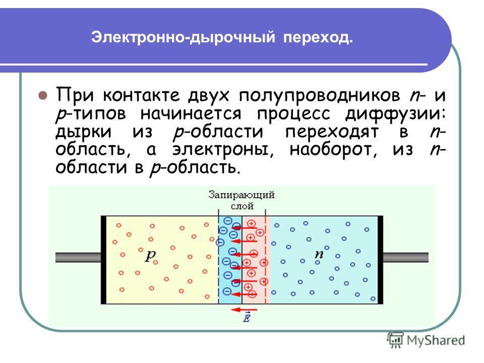 Электронно-дырочный переход. При контакте двух полупроводников n- и p-типов начинается процесс диффузии: дырки из p-области переходят в n- область, а электроны, наоборот, из n- области в p-область.