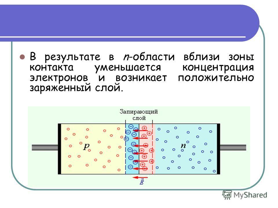 В результате в n-области вблизи зоны контакта уменьшается концентрация электронов и возникает положительно заряженный слой.