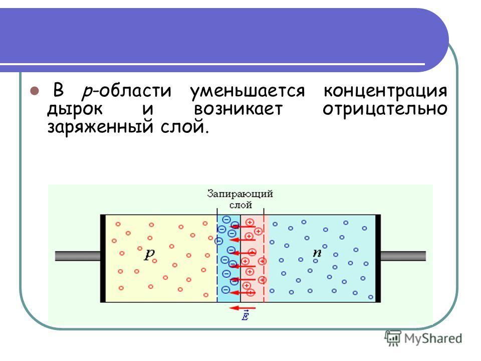В p-области уменьшается концентрация дырок и возникает отрицательно заряженный слой.