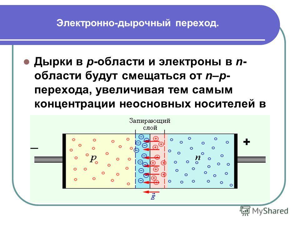 Электронно-дырочный переход. Дырки в p-области и электроны в n- области будут смещаться от n–p- перехода, увеличивая тем самым концентрации неосновных носителей в запирающем слое. _+