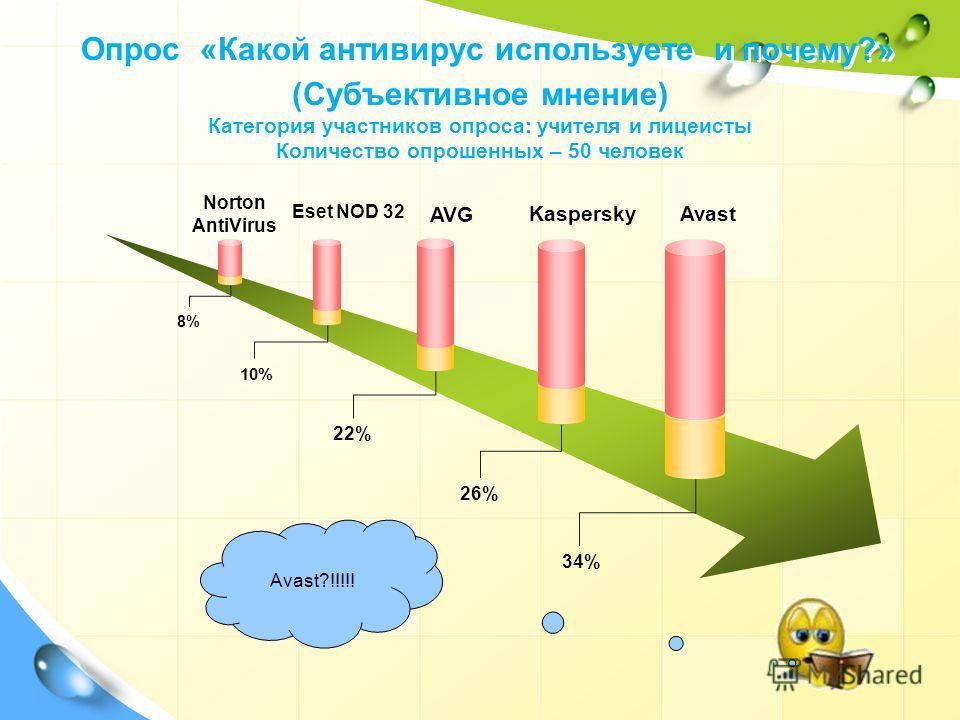 Опрос «Какой антивирус используете и почему?» (Субъективное мнение) Категория участников опроса: учителя и лицеисты Количество опрошенных – 50 человек Norton AntiVirus Eset NOD 32 AVG Kaspersky Avast 8% 10% 22% 26% 34% Avast?!!!!!