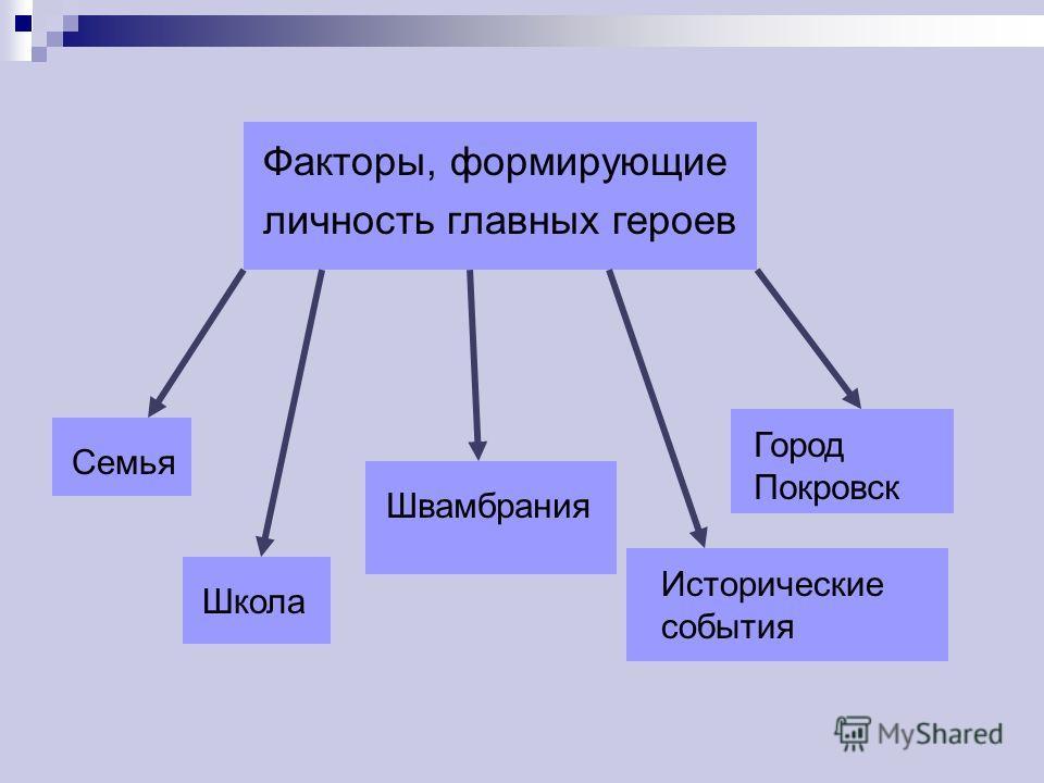 Факторы, формирующие личность главных героев СемьяШколаШвамбрания Исторические события Город Покровск
