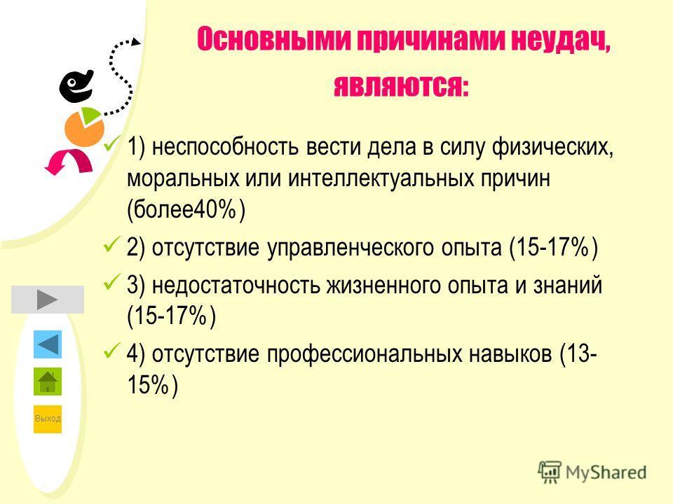 Выход Основными причинами неудач, являются: 1) неспособность вести дела в силу физических, моральных или интеллектуальных причин (более40%) 2) отсутствие управленческого опыта (15-17%) 3) недостаточность жизненного опыта и знаний (15-17%) 4) отсутств