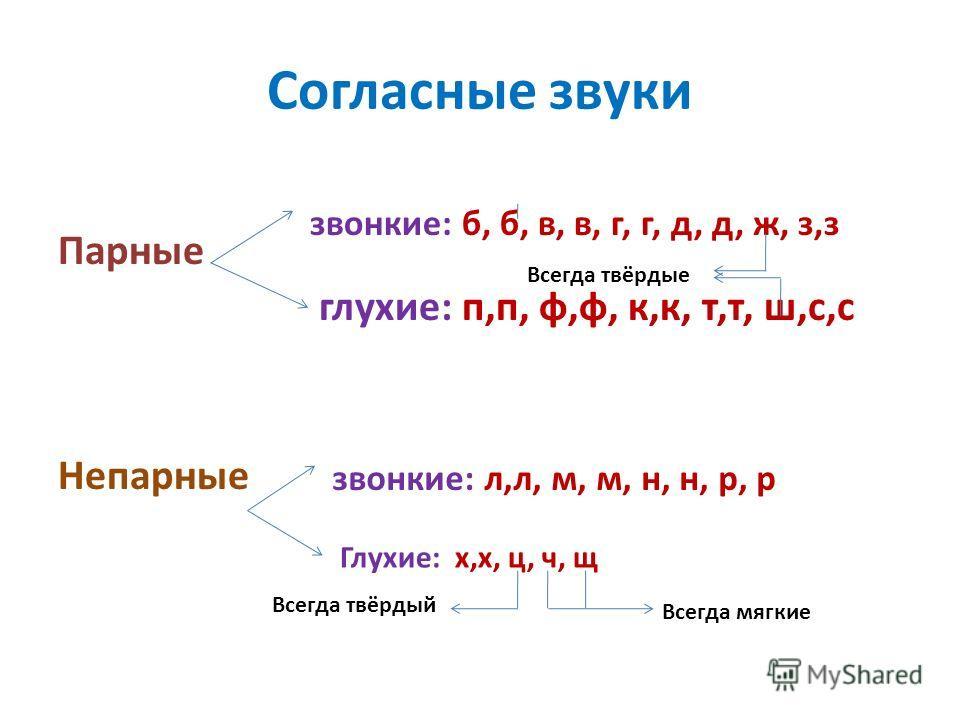 Согласные звуки Парные глухие: п,п, ф,ф, к,к, т,т, ш,с,с Непарные звонкие: б, б, в, в, г, г, д, д, ж, з,з Всегда твёрдые звонкие: л,л, м, м, н, н, р, р Глухие: х,х, ц, ч, щ Всегда мягкие Всегда твёрдый