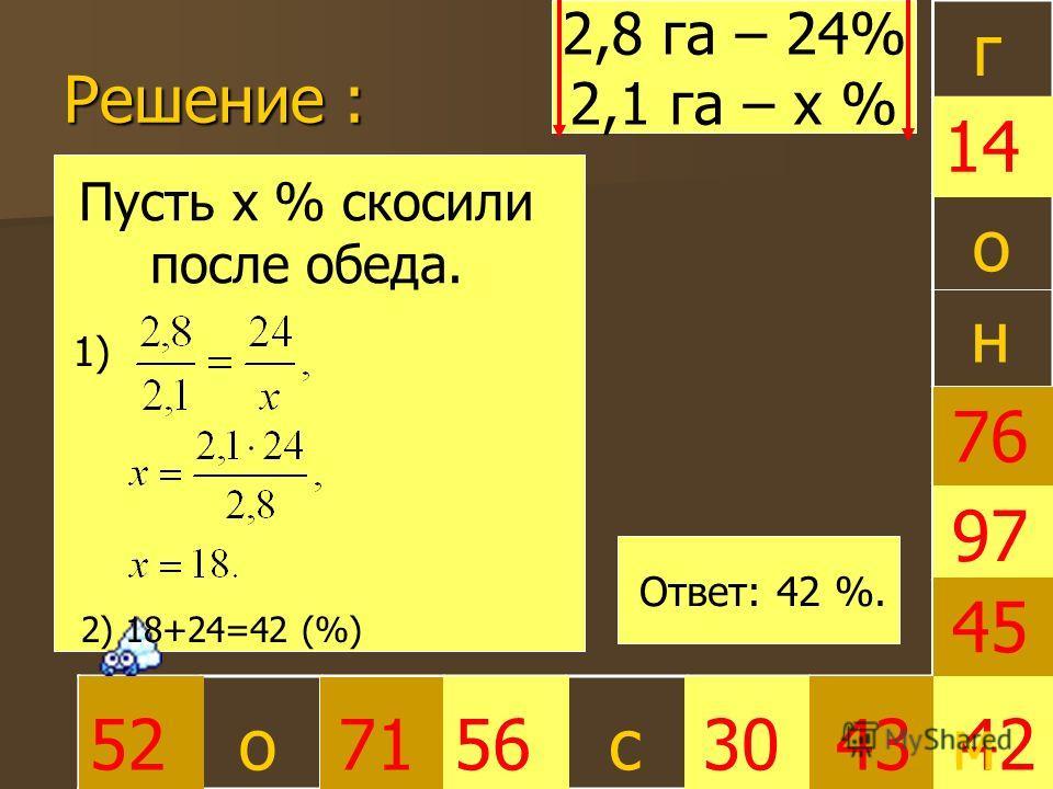 Решение : 30 45 4252715643 97 76 14 г о о Пусть х % скосили после обеда. 2,8 га – 24% 2,1 га – х % Ответ: 42 %. с н 1) 2) 18+24=42 (%) м