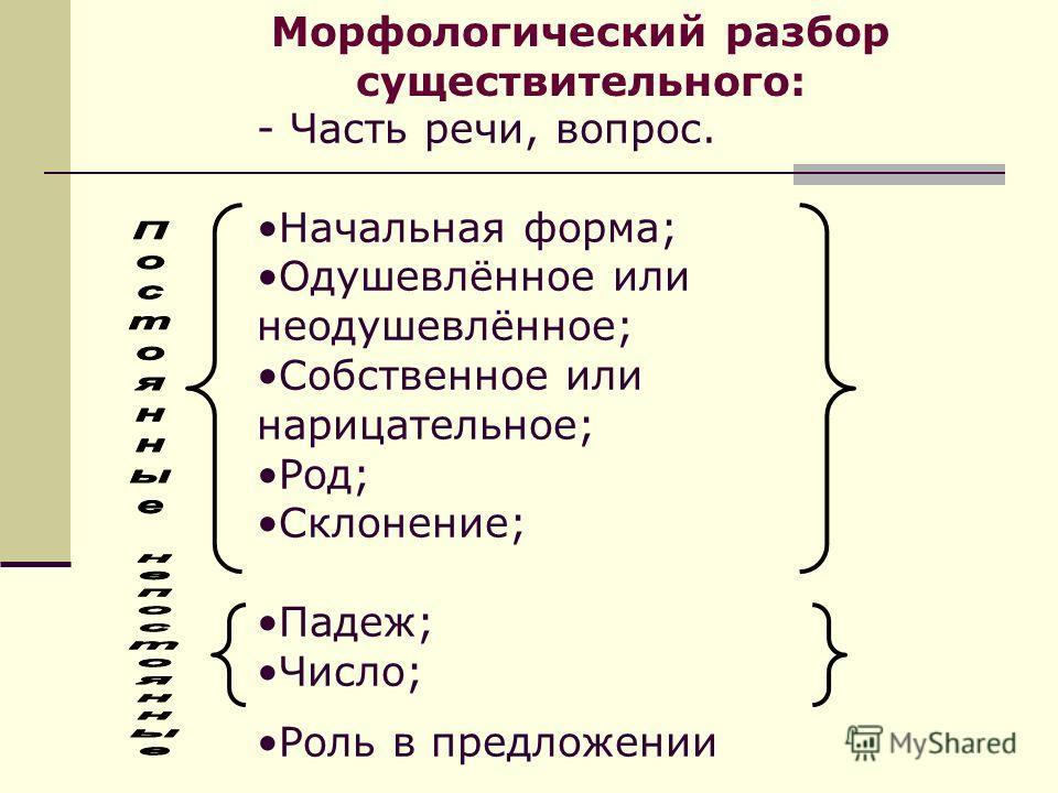 - Часть речи, вопрос. Начальная форма; Одушевлённое или неодушевлённое; Собственное или нарицательное; Род; Склонение; Падеж; Число; Роль в предложении Морфологический разбор существительного: