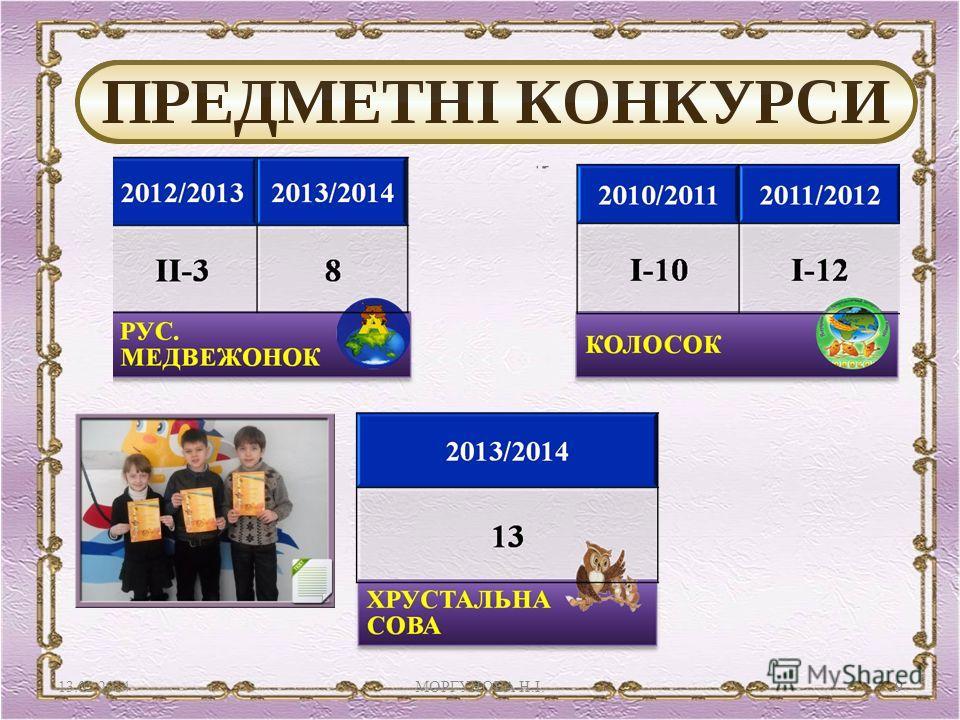 13.02.2014 МОРГУНОВА Н. І.9