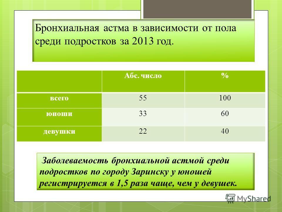 Бронхиальная астма в зависимости от пола среди подростков за 2013 год. Абс. число% всего55100 юноши3360 девушки2240 Заболеваемость бронхиальной астмой среди подростков по городу Заринску у юношей регистрируется в 1,5 раза чаще, чем у девушек.