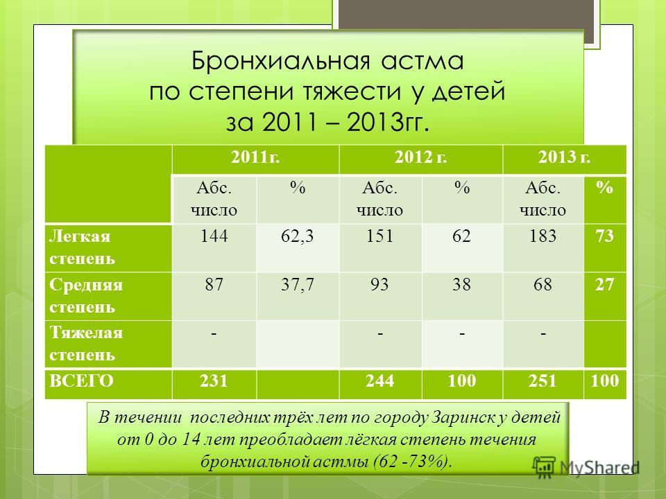 Бронхиальная астма по степени тяжести у детей за 2011 – 2013гг. 2011г.2012 г.2013 г. Абс. число % % % Легкая степень 14462,31516218373 Средняя степень 8737,793386827 Тяжелая степень - --- ВСЕГО231 244100251100 В течении последних трёх лет по городу З