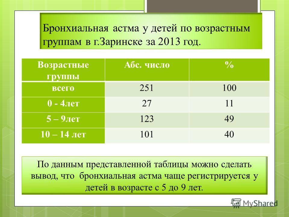 Бронхиальная астма у детей по возрастным группам в г.Заринске за 2013 год. Возрастные группы Абс. число% всего251100 0 - 4лет2711 5 – 9лет12349 10 – 14 лет10140 По данным представленной таблицы можно сделать вывод, что бронхиальная астма чаще регистр