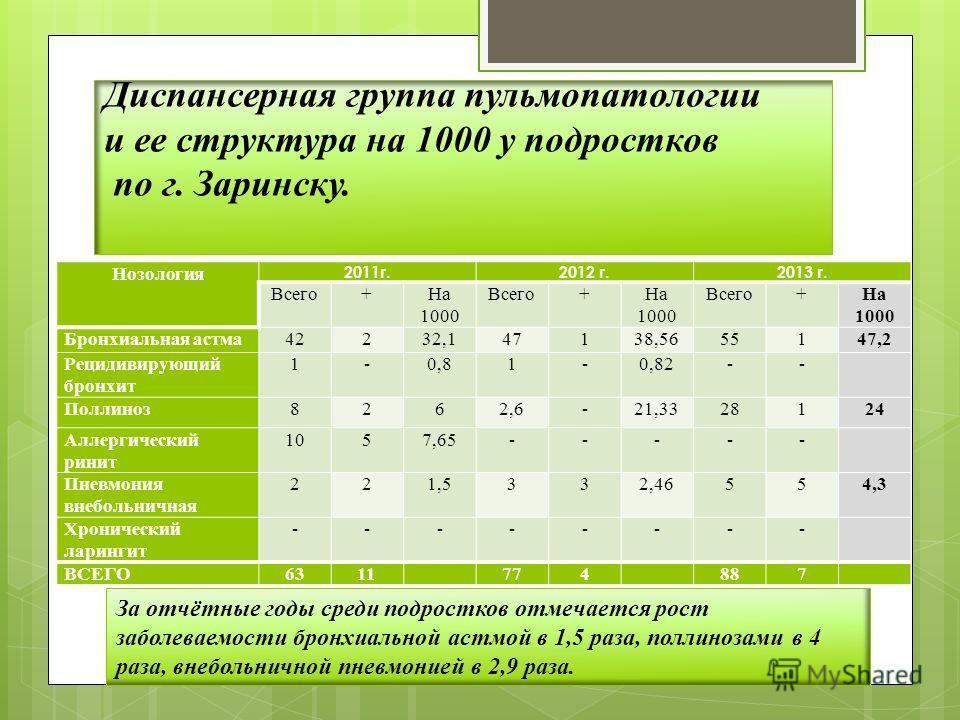Диспансерная группа пульмопатологии и ее структура на 1000 у подростков по г. Заринску. Нозология 2011г.2012 г.2013 г. Всего+На 1000 Всего+На 1000 Всего+На 1000 Бронхиальная астма42232,147138,5655147,2 Рецидивирующий бронхит 1-0,81-0,82-- Поллиноз826
