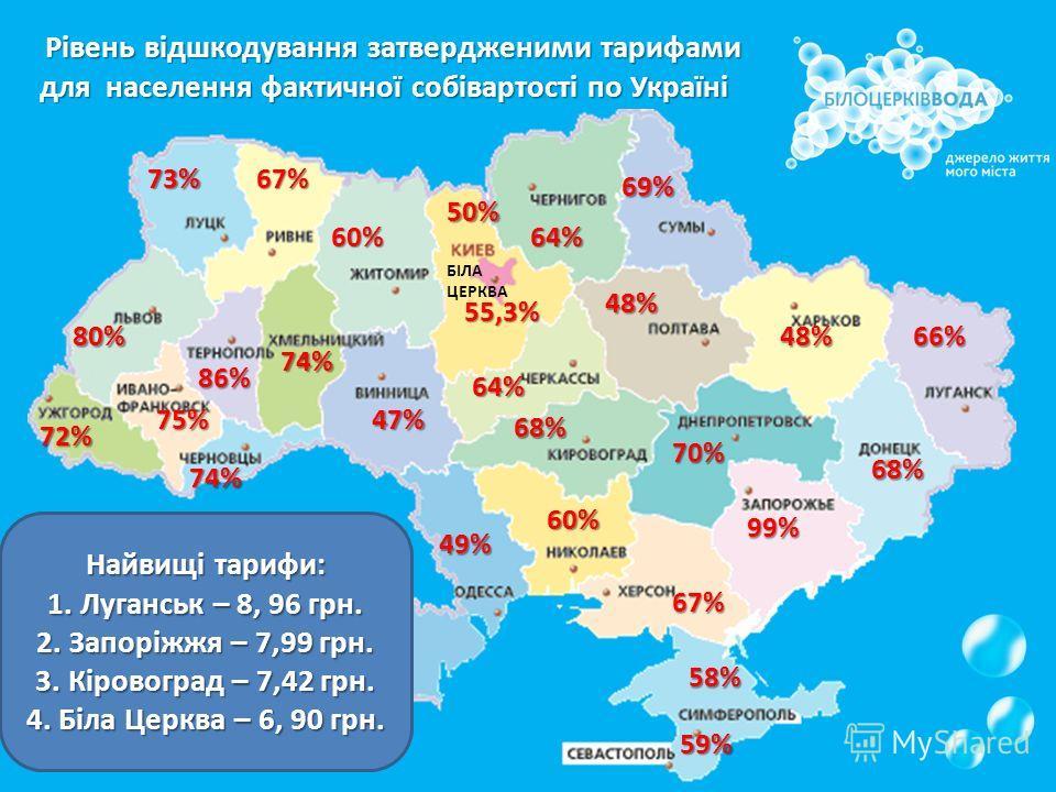Рівень відшкодування затвердженими тарифами для населення фактичної собівартості по Україні 47% 48% 49% 67% 99% 48% 66% 67% 64% 69% 86% 68% 59% 74% 58% 73% 75% 74% 80% 72% 64% 60% 70% 50% 55,3% БІЛА ЦЕРКВА 68% 60% З 27 міст України – Біла Церква 22-т