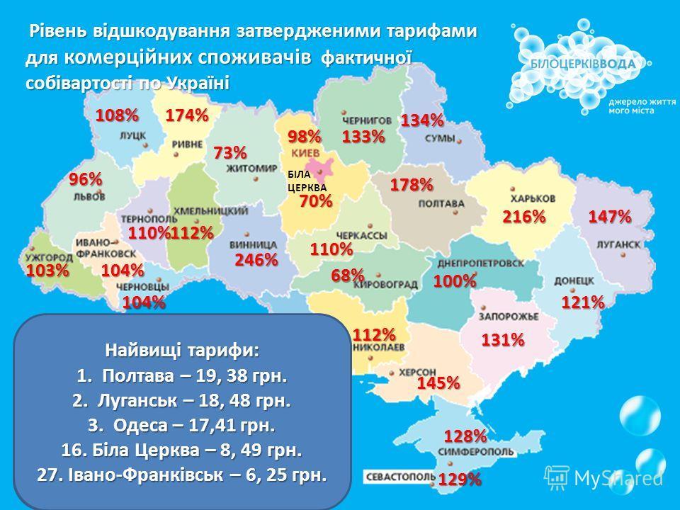 Рівень відшкодування затвердженими тарифами для комерційних споживачів фактичної собівартості по Україні 246% 216% 194% 174% 131% 178% 147% 145% 133% 134% 110% 121% 129% 112% 128% 108% 104% 104% 96% 103% 110% 112% 100% 98% 70% БІЛА ЦЕРКВА 68% 73% Від