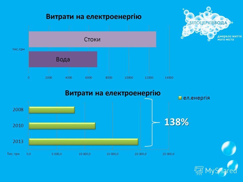 138% Тис. грн
