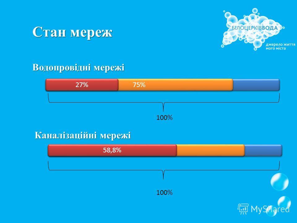 Стан мереж Водопровідні мережі Каналізаційні мережі 100% 75% 77% 27% 58,8%