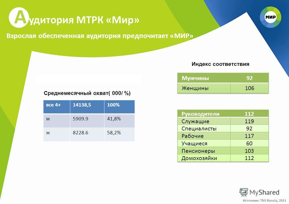 А удитория МТРК «Мир» Взрослая обеспеченная аудитория предпочитает «МИР» все 4+14138,5100% м5909.941,8% ж8228.658,2% Источник: TNS Russia, 2013 Среднемесячный охват( 000/ %) Индекс соответствия