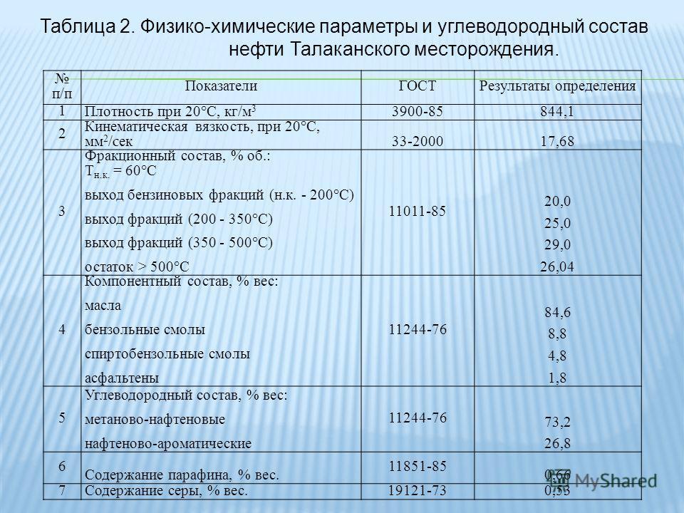 п/п ПоказателиГОСТРезультаты определения 1 Плотность при 20°С, кг/м 3 3900-85844,1 2 Кинематическая вязкость, при 20°С, мм 2 / c ек 33-200017,68 3 Фракционный состав, % об.: T н.к. = 60°С выход бензиновых фракций (н.к. - 200°С) выход фракций (200 - 3