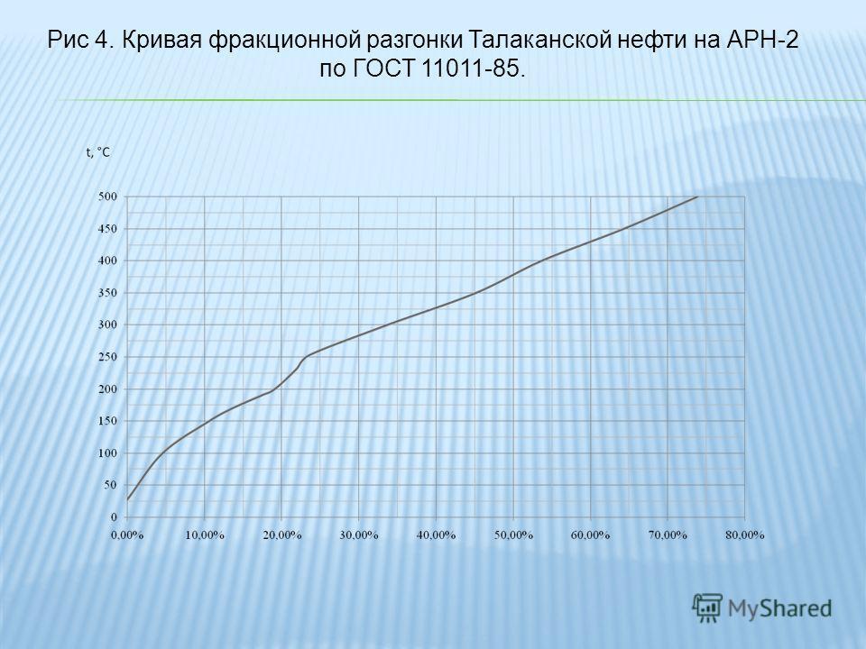 Рис 4. Кривая фракционной разгонки Талаканской нефти на АРН-2 по ГОСТ 11011-85.