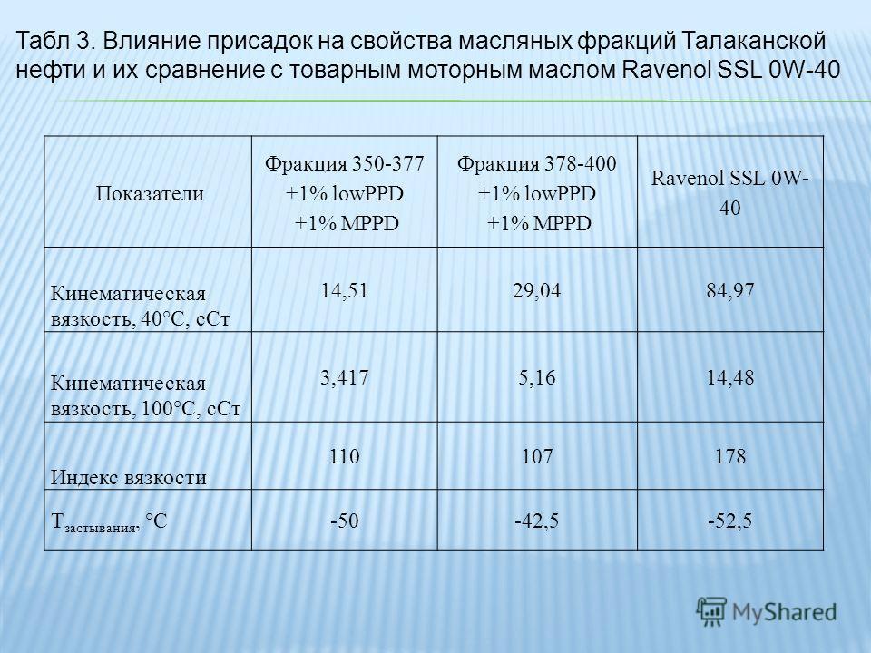 Показатели Фракция 350-377 +1% lowPPD +1% MPPD Фракция 378-400 +1% lowPPD +1% MPPD Ravenol SSL 0W- 40 Кинематическая вязкость, 40°C, сСт 14,5129,0484,97 Кинематическая вязкость, 100°C, сСт 3,4175,1614,48 Индекс вязкости 110107178 Т застывания, °C-50-