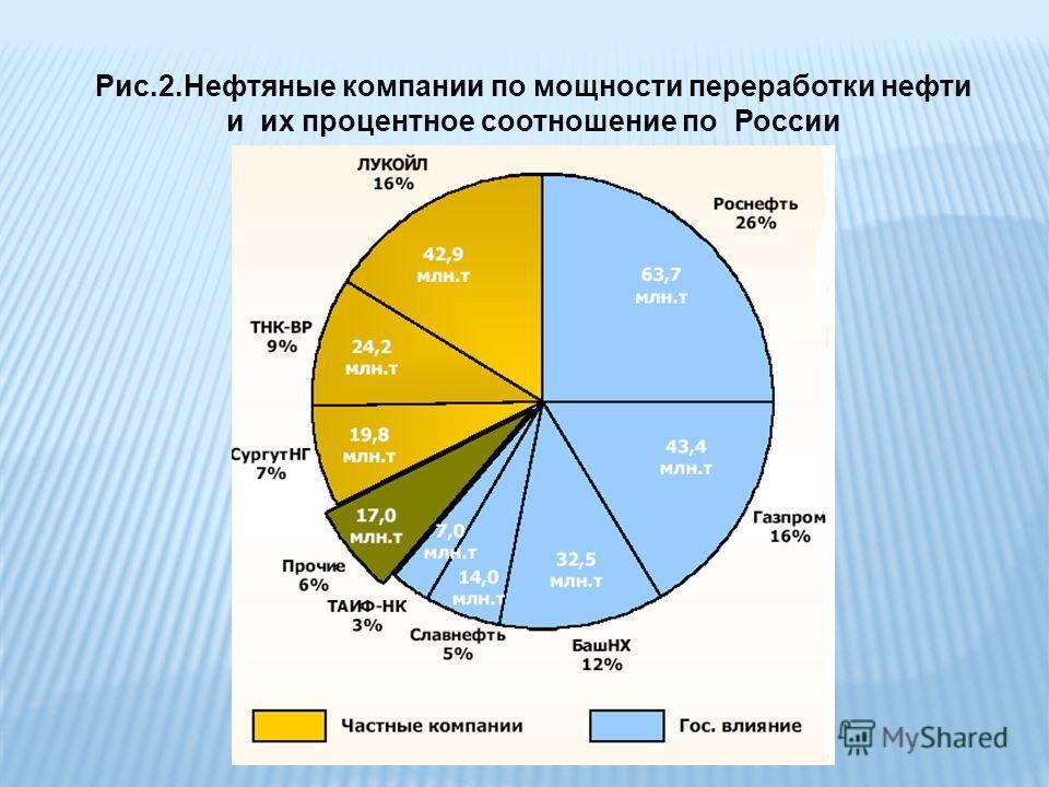 Рис.2.Нефтяные компании по мощности переработки нефти и их процентное соотношение по России