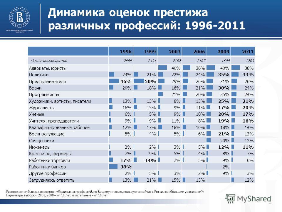 199619992003200620092011 Число респондентов 240424312107 16001703 Адвокаты, юристы40%36%40%38% Политики24%21%22%24%35%33% Предприниматели46%50%29%26%31%26% Врачи20%18%16%21%30%24% Программисты21%20%25%24% Художники, артисты, писатели13% 8%13%25%21% Ж