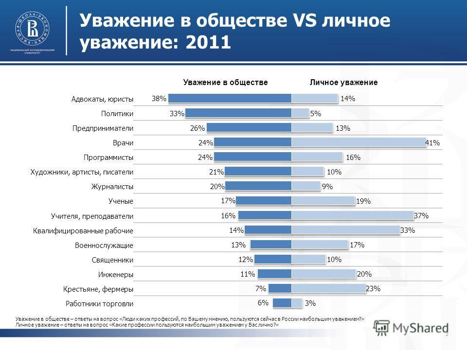 Уважение в обществе VS личное уважение: 2011 3 Уважение в обществе – ответы на вопрос «Люди каких профессий, по Вашему мнению, пользуются сейчас в России наибольшим уважением?» Личное уважение – ответы на вопрос «Какие профессии пользуются наибольшим