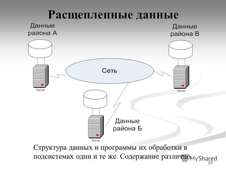 23 Расщепленные данные Структура данных и программы их обработки в подсистемах одни и те же. Содержание различно.