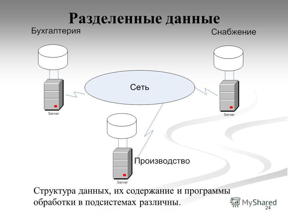 24 Разделенные данные Структура данных, их содержание и программы обработки в подсистемах различны.