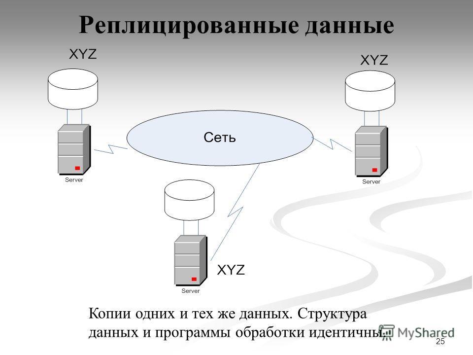 25 Реплицированные данные Копии одних и тех же данных. Структура данных и программы обработки идентичны.