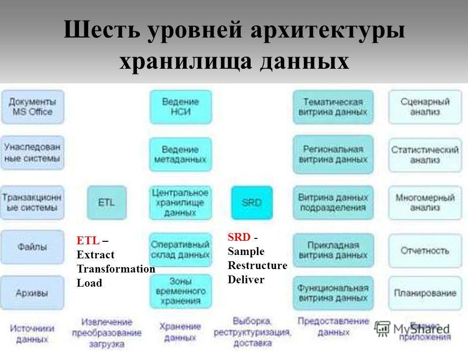 Шесть уровней архитектуры хранилища данных 51 SRD - Sample Restructure Deliver ETL – Extract Transformation Load