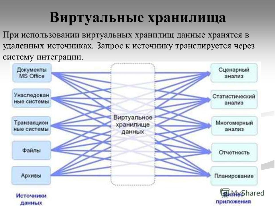 Виртуальные хранилища 53 При использовании виртуальных хранилищ данные хранятся в удаленных источниках. Запрос к источнику транслируется через систему интеграции.