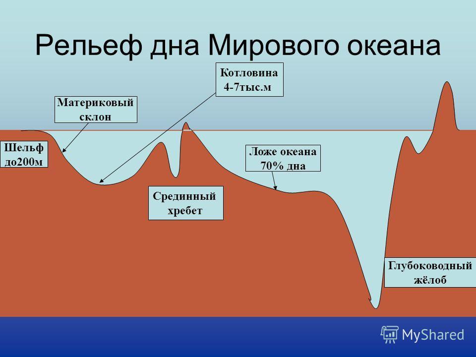 Рельеф дна Мирового океана Глубоководный жёлоб Ложе океана 70% дна Материковый склон Срединный хребет Шельф до200м Котловина 4-7тыс.м
