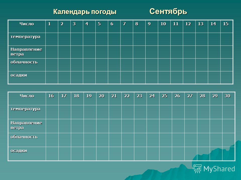 Календарь погоды Сентябрь Число123456789101112131415 температура Направление ветра облачность осадки Число161718192021222324252627282930температура облачность осадки
