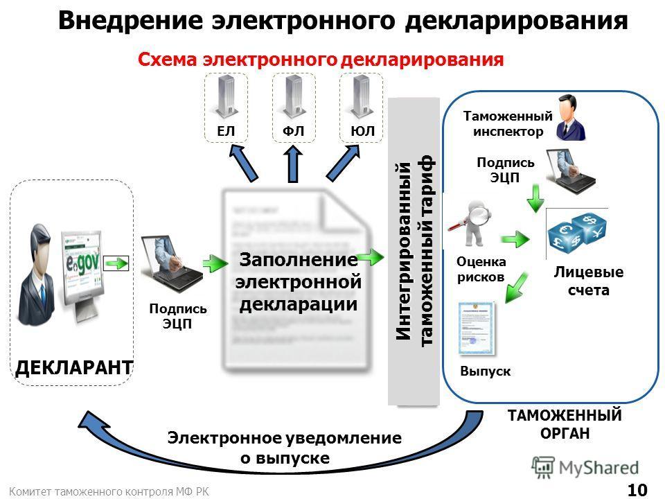 Программу Для Электронного Декларирования