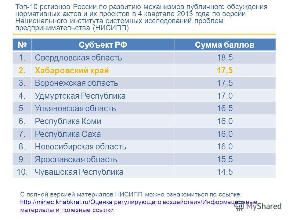 Топ-10 регионов России по развитию механизмов публичного обсуждения нормативных актов и их проектов в 4 квартале 2013 года по версии Национального института системных исследований проблем предпринимательства (НИСИПП) Субъект РФСумма баллов 1.Свердлов
