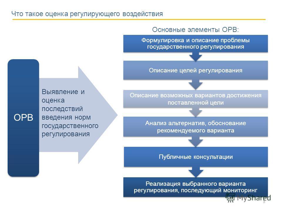 Реализация выбранного варианта регулирования, последующий мониторинг Публичные консультации Анализ альтернатив, обоснование рекомендуемого варианта Описание возможных вариантов достижения поставленной цели Описание целей регулирования Формулировка и