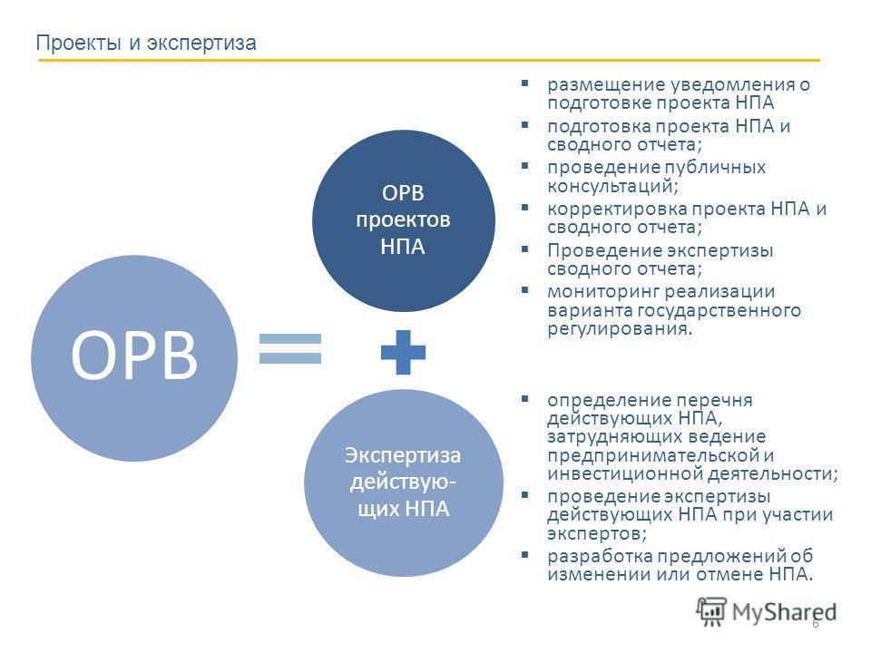 6 Проекты и экспертиза ОРВ проектов НПА Экспертиза действую- щих НПА ОРВ определение перечня действующих НПА, затрудняющих ведение предпринимательской и инвестиционной деятельности; проведение экспертизы действующих НПА при участии экспертов; разрабо
