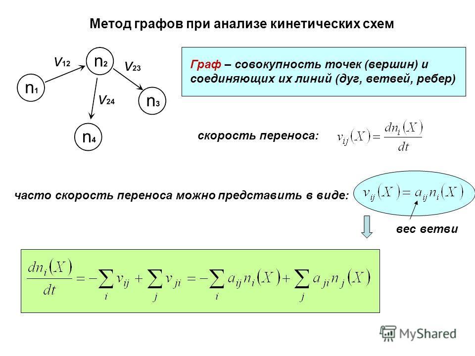 Метод графов при анализе кинетических схем Граф – совокупность точек (вершин) и соединяющих их линий (дуг, ветвей, ребер) часто скорость переноса можно представить в виде: скорость переноса: вес ветви