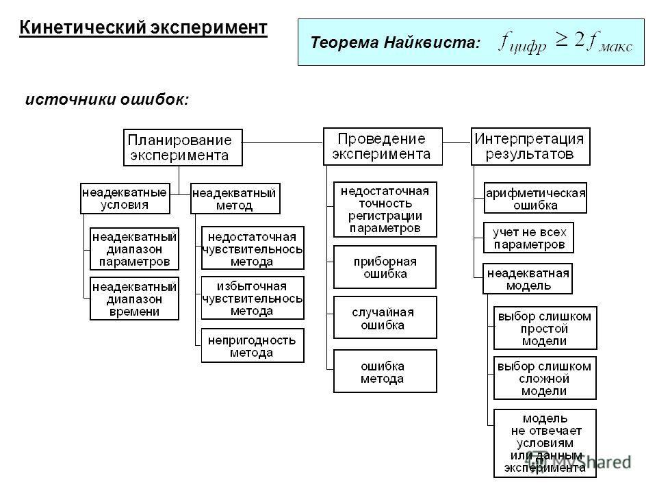 Кинетический эксперимент Теорема Найквиста: источники ошибок: