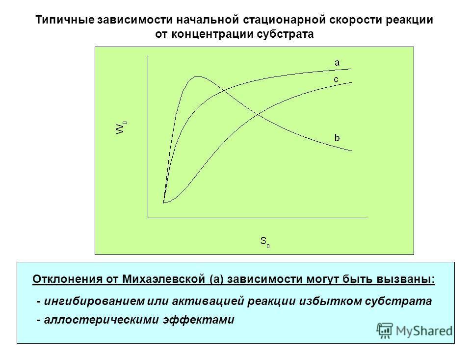 Типичные зависимости начальной стационарной скорости реакции от концентрации субстрата - аллостерическими эффектами - ингибированием или активацией реакции избытком субстрата Отклонения от Михаэлевской (а) зависимости могут быть вызваны: