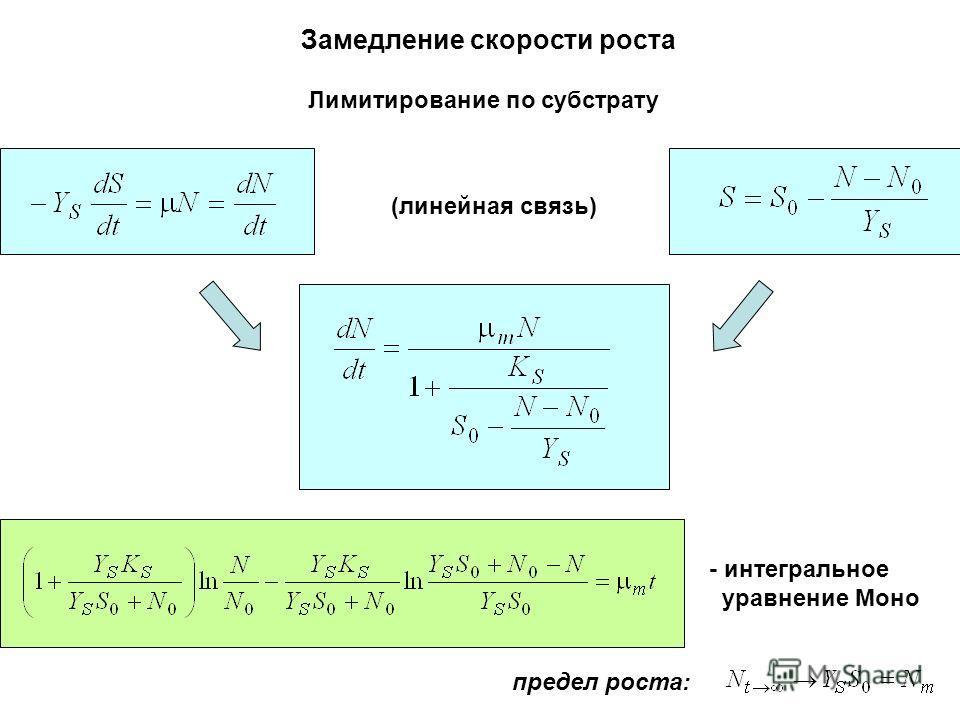 Замедление скорости роста Лимитирование по субстрату (линейная связь) предел роста: - интегральное уравнение Моно