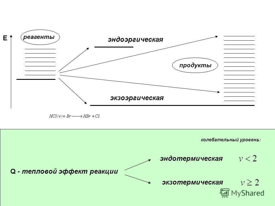 Q - тепловой эффект реакции E реагенты продукты экзоэргическая эндоэргическая эндотермическая экзотермическая колебательный уровень: