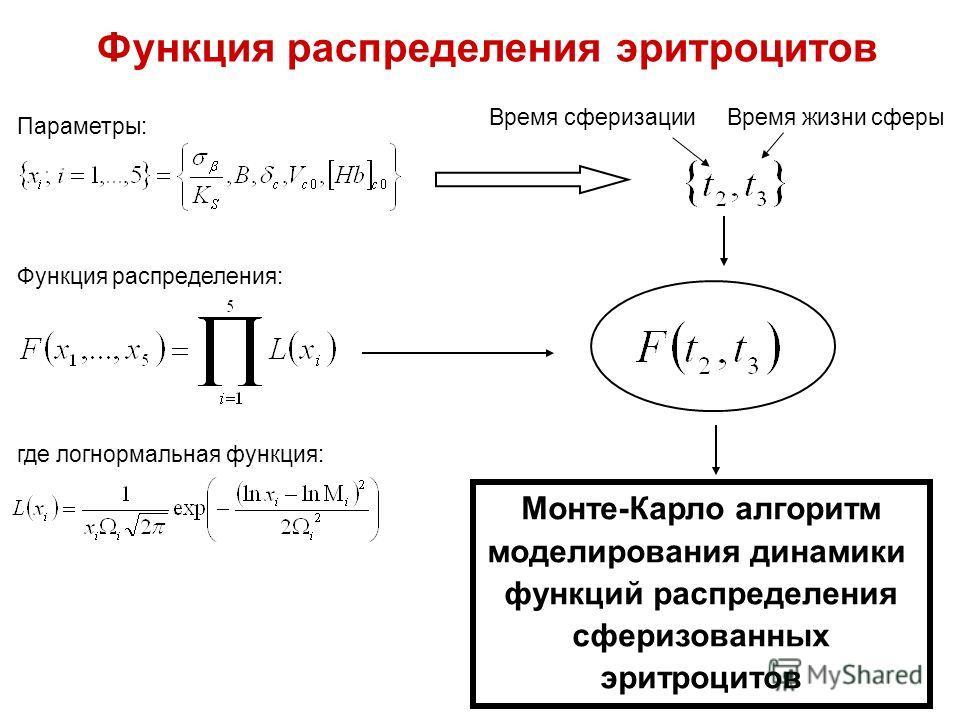 Функция распределения эритроцитов Параметры: Функция распределения: где логнормальная функция: Время сферизацииВремя жизни сферы Монте-Карло алгоритм моделирования динамики функций распределения сферизованных эритроцитов