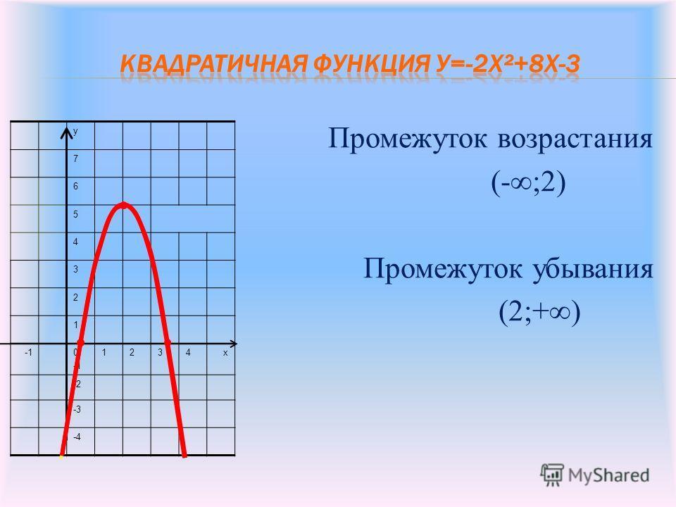Промежуток возрастания (-;2) Промежуток убывания (2;+) у 7 6 5 4 3 2 1 0 1234х -2 -3 -4