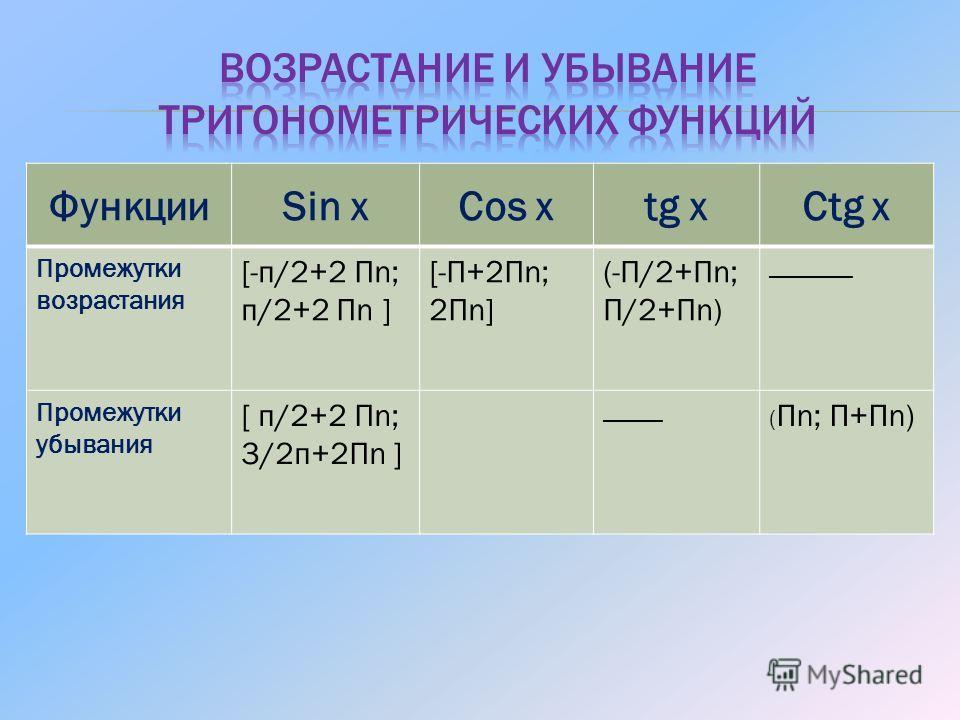 ФункцииSin хCos хtg хCtg х Промежутки возрастания [-п/2+2 Пn; п/2+2 Пn ] [-П+2Пn; 2Пn] (-П/2+Пn; П/2+Пn) _______ Промежутки убывания [ п/2+2 Пn; 3/2п+2Пn ] _____ ( Пn; П+Пn)